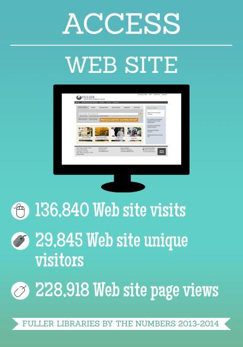 Access Web site(3)
