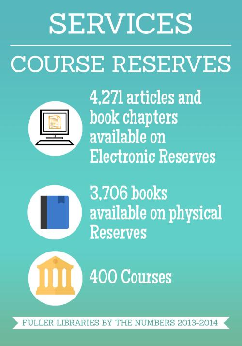 Services Course Reserves(3)