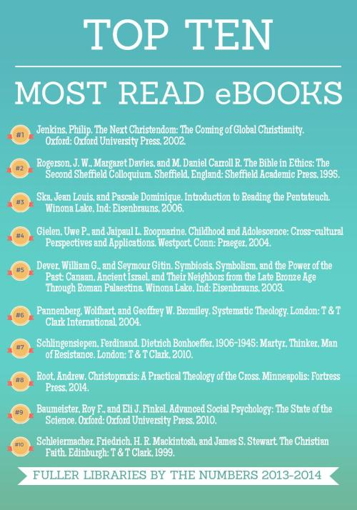 Top Ten eBooks